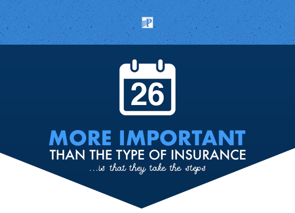4/26   More Important than the type of insurance...is that they take the steps